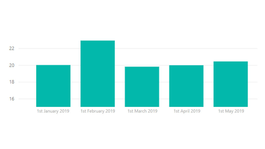 Bar chart showing bed occupancy rates are similar in March/April/May to January, but rise in February