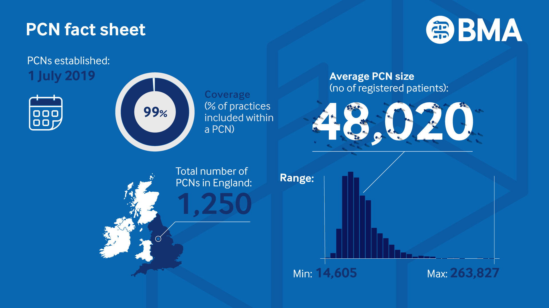 PCN factsheet - 99% of practices included in PCN, 1250 PCNs in England, 48020 average patients: min 14605 and max 263827