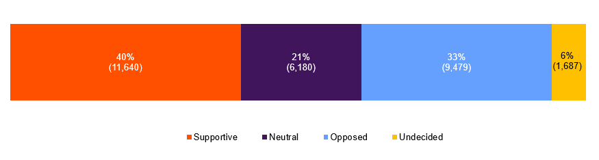 Source: Kantar - 40% supportive, 33% opposed, 21% neutral, 6% undecided