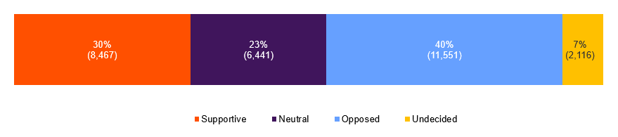 Source: Kantar - 40% opposed, 30% supportive, 23% neutral, 7% undecided