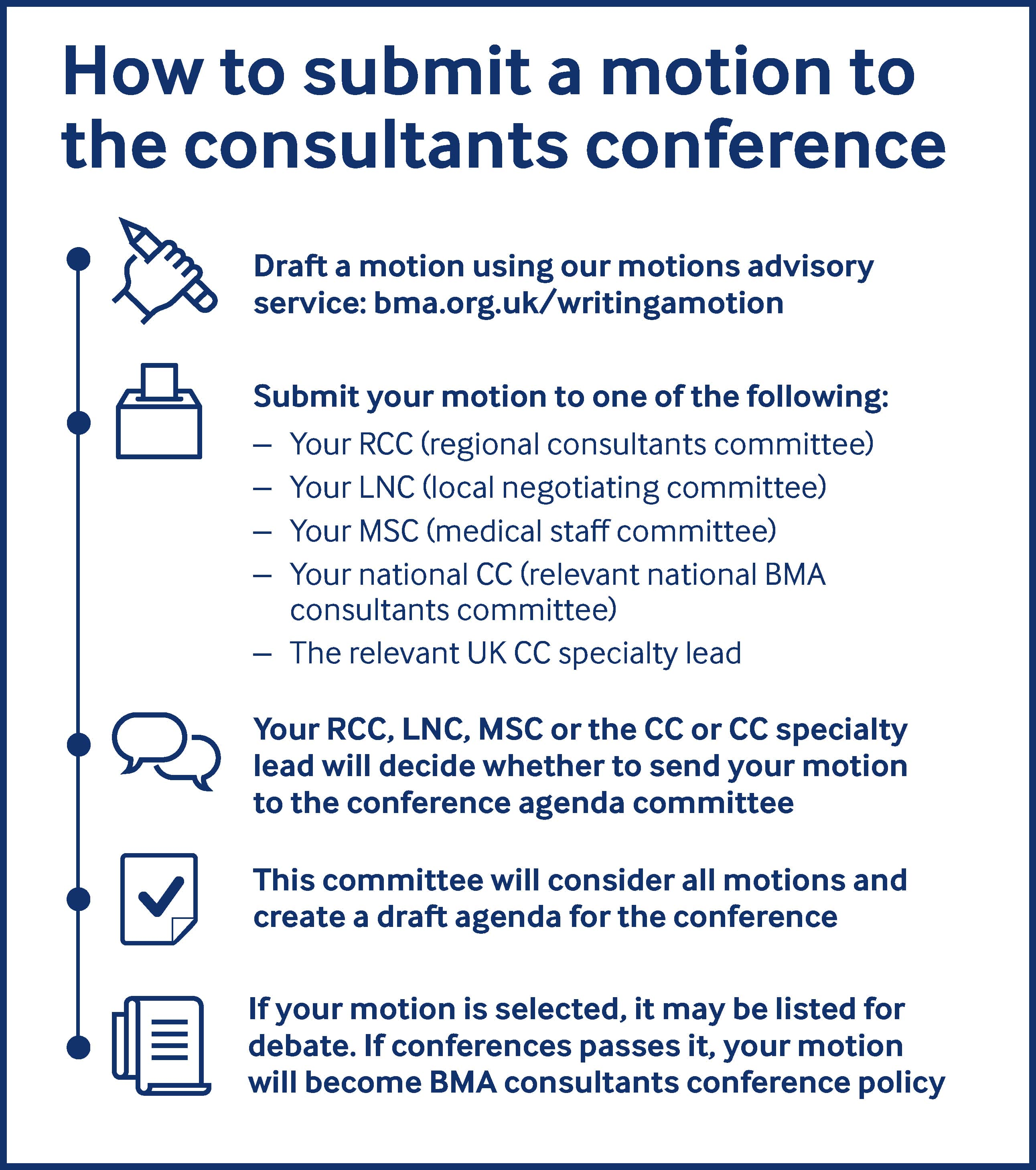 How to submit a motion to the consultants conference: Draft a motion at bma.org.uk/writingamotion; submit it to your RCC, LNC, MSC national CC or CC specialty lead; they send your motion to the conference agenda committee, which drafts the conference agenda. Your motion may be debated and passed as policy